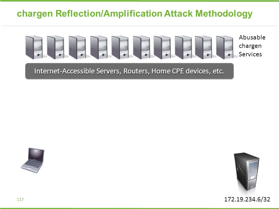 chargen Reflection/Amplification Attack Methodology 117 Internet-Accessible Servers, Routers, Home CPE devices, etc. 172.19.234.6/32 Abusable chargen