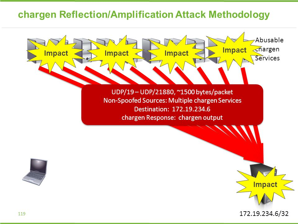 chargen Reflection/Amplification Attack Methodology 119 UDP/19 – UDP/21880, ~1500 bytes/packet Non-Spoofed Sources: Multiple chargen Services Destination: 172.19.234.6 chargen Response: chargen output UDP/19 – UDP/21880, ~1500 bytes/packet Non-Spoofed Sources: Multiple chargen Services Destination: 172.19.234.6 chargen Response: chargen output Impact 172.19.234.6/32 Abusable chargen Services Impact