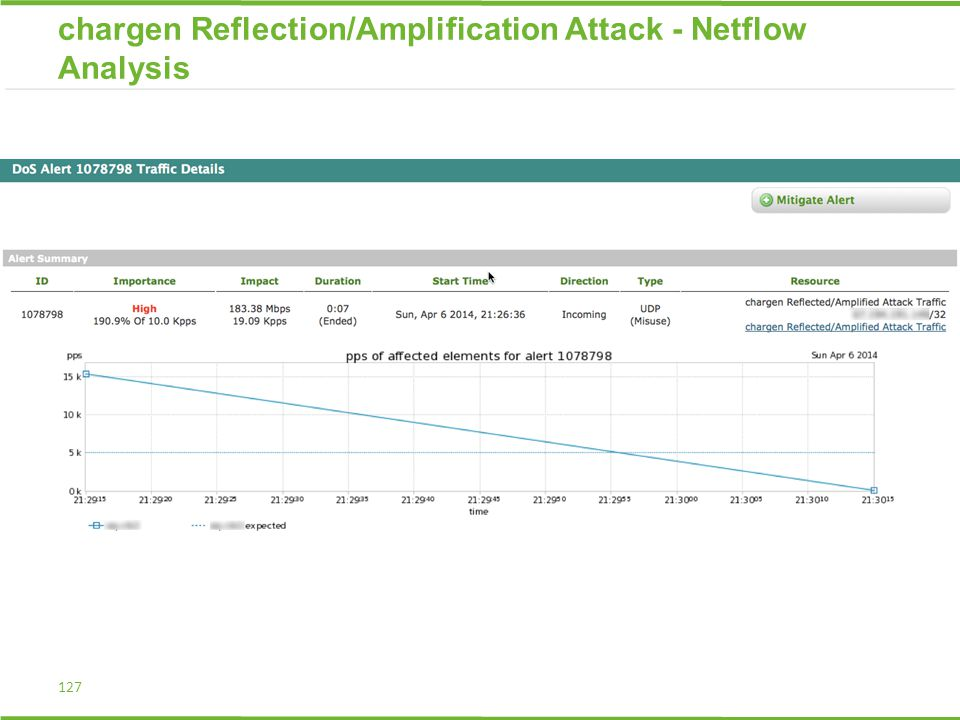 127 chargen Reflection/Amplification Attack - Netflow Analysis