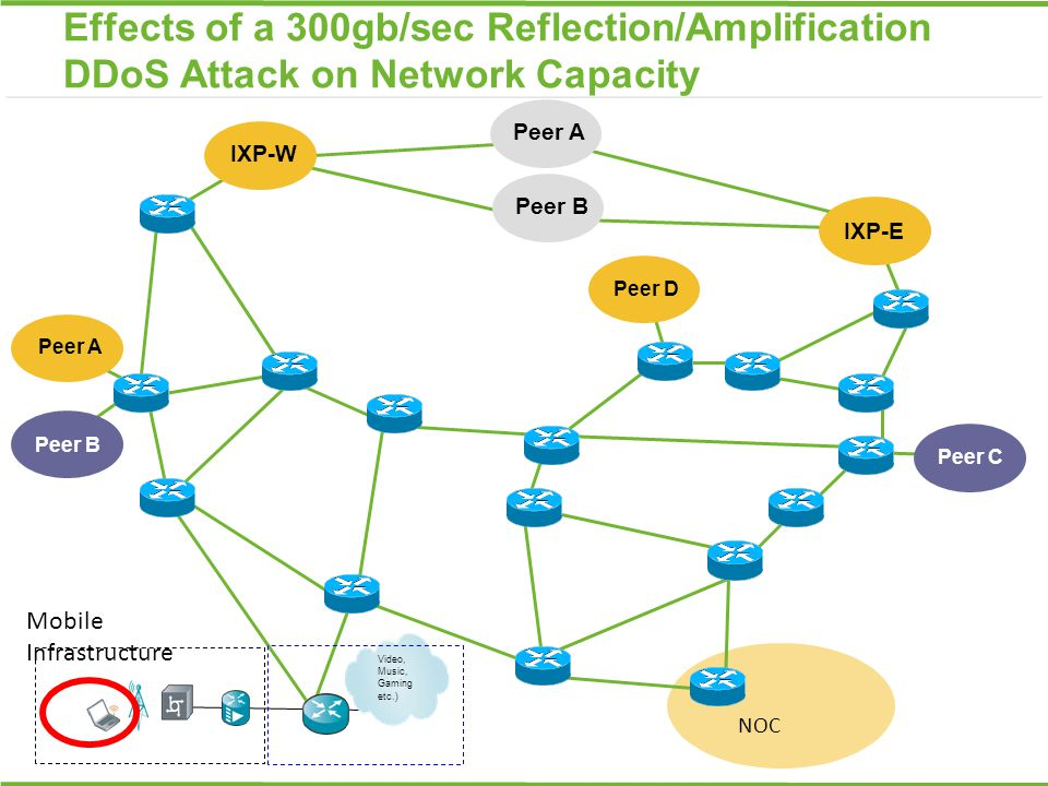 Peer B Peer A NOC IXP-W IXP-E Video, Music, Gaming etc.) Mobile Infrastructure Effects of a 300gb/sec Reflection/Amplification DDoS Attack on Network
