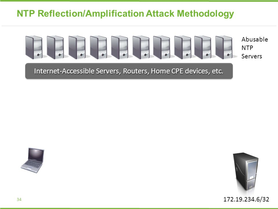 34 Abusable NTP Servers Internet-Accessible Servers, Routers, Home CPE devices, etc. 172.19.234.6/32 NTP Reflection/Amplification Attack Methodology
