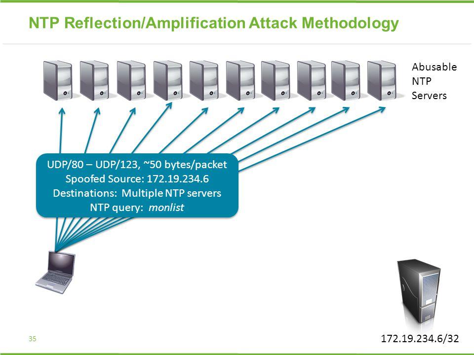 35 UDP/80 – UDP/123, ~50 bytes/packet Spoofed Source: 172.19.234.6 Destinations: Multiple NTP servers NTP query: monlist UDP/80 – UDP/123, ~50 bytes/packet Spoofed Source: 172.19.234.6 Destinations: Multiple NTP servers NTP query: monlist Abusable NTP Servers 172.19.234.6/32