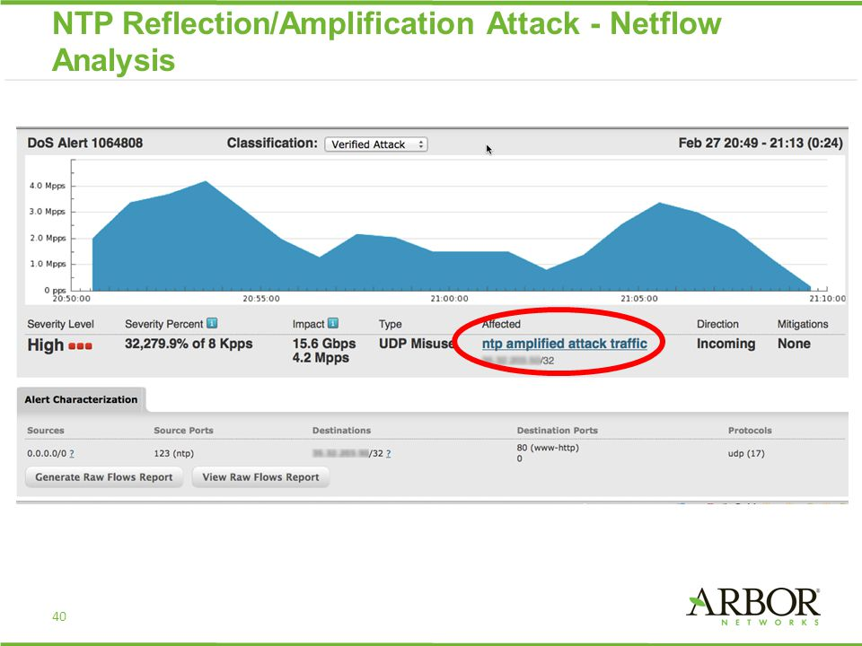 40 NTP Reflection/Amplification Attack - Netflow Analysis