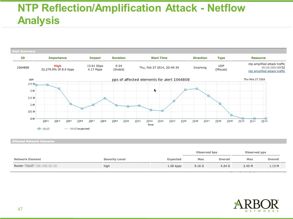 47 NTP Reflection/Amplification Attack - Netflow Analysis