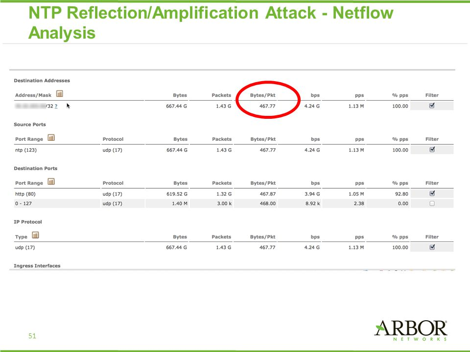 51 NTP Reflection/Amplification Attack - Netflow Analysis