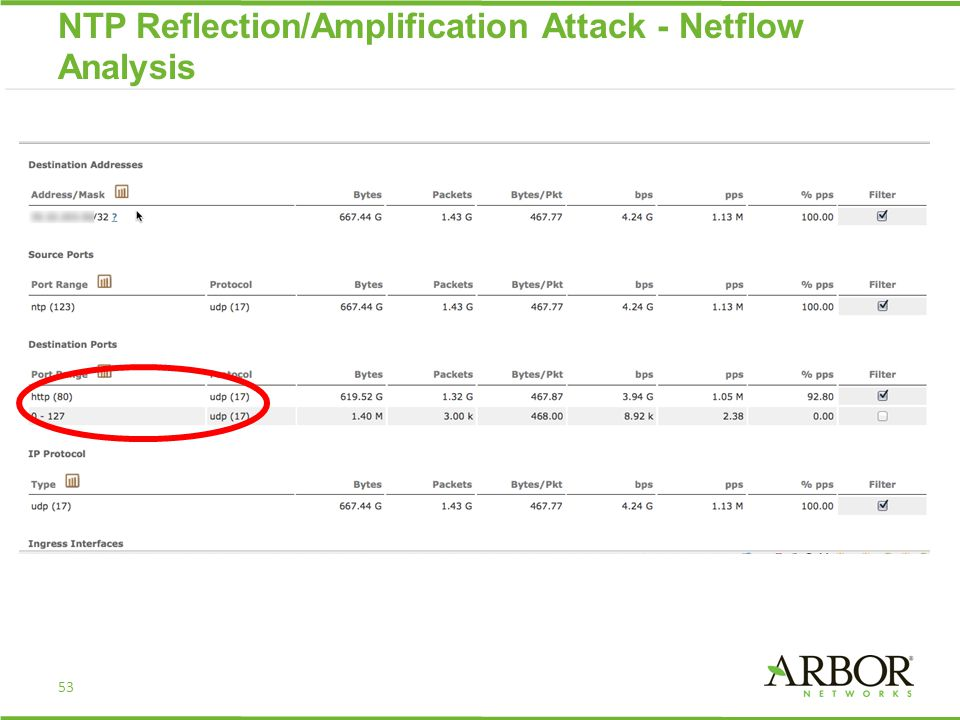 53 NTP Reflection/Amplification Attack - Netflow Analysis