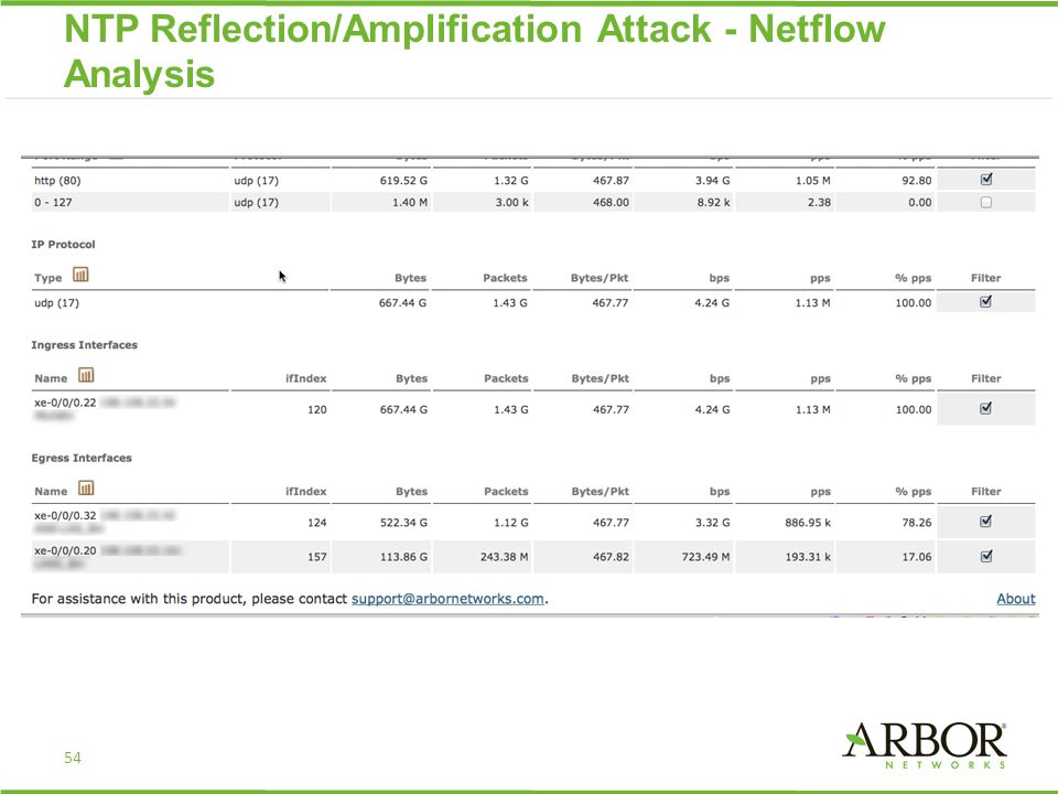 54 NTP Reflection/Amplification Attack - Netflow Analysis