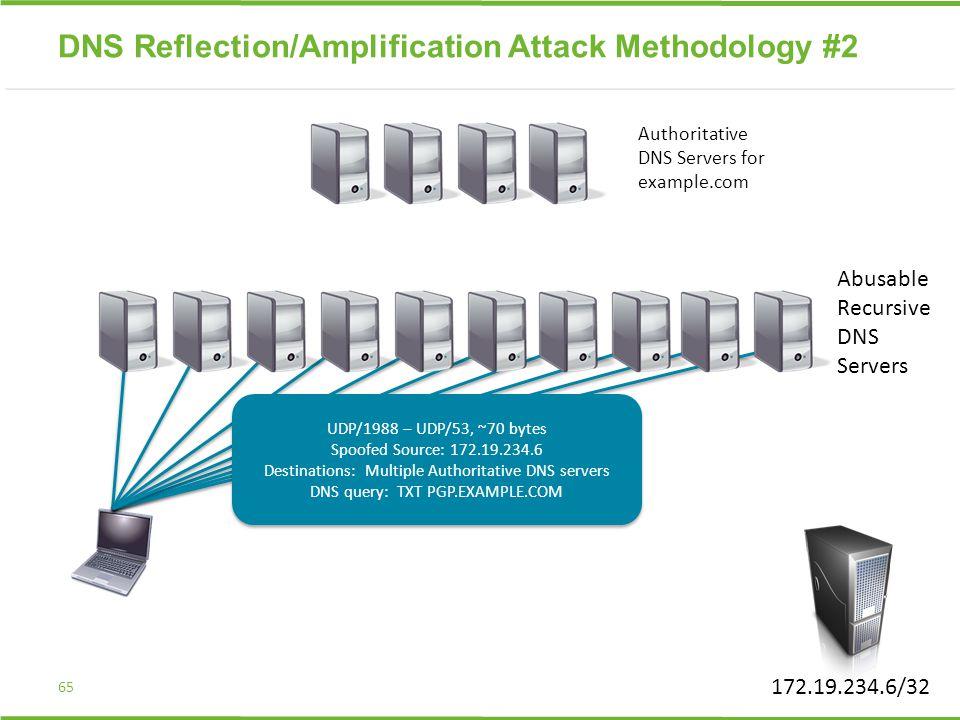 65 UDP/1988 – UDP/53, ~70 bytes Spoofed Source: 172.19.234.6 Destinations: Multiple Authoritative DNS servers DNS query: TXT PGP.EXAMPLE.COM UDP/1988 – UDP/53, ~70 bytes Spoofed Source: 172.19.234.6 Destinations: Multiple Authoritative DNS servers DNS query: TXT PGP.EXAMPLE.COM 172.19.234.6/32 DNS Reflection/Amplification Attack Methodology #2 Abusable Recursive DNS Servers Authoritative DNS Servers for example.com