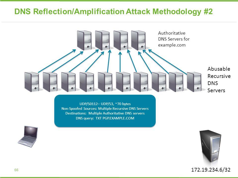 66 UDP/50112– UDP/53, ~70 bytes Non-Spoofed Sources: Multiple Recursive DNS Servers Destinations: Multiple Authoritative DNS servers DNS query: TXT PG