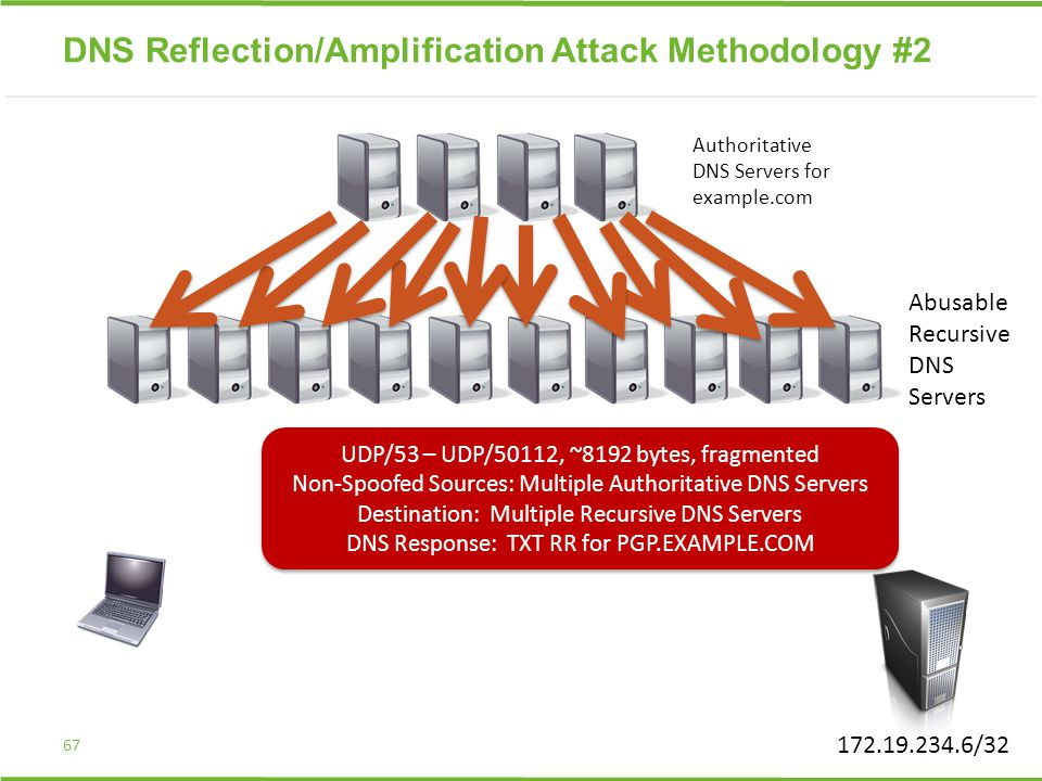 67 172.19.234.6/32 DNS Reflection/Amplification Attack Methodology #2 Abusable Recursive DNS Servers Authoritative DNS Servers for example.com UDP/53