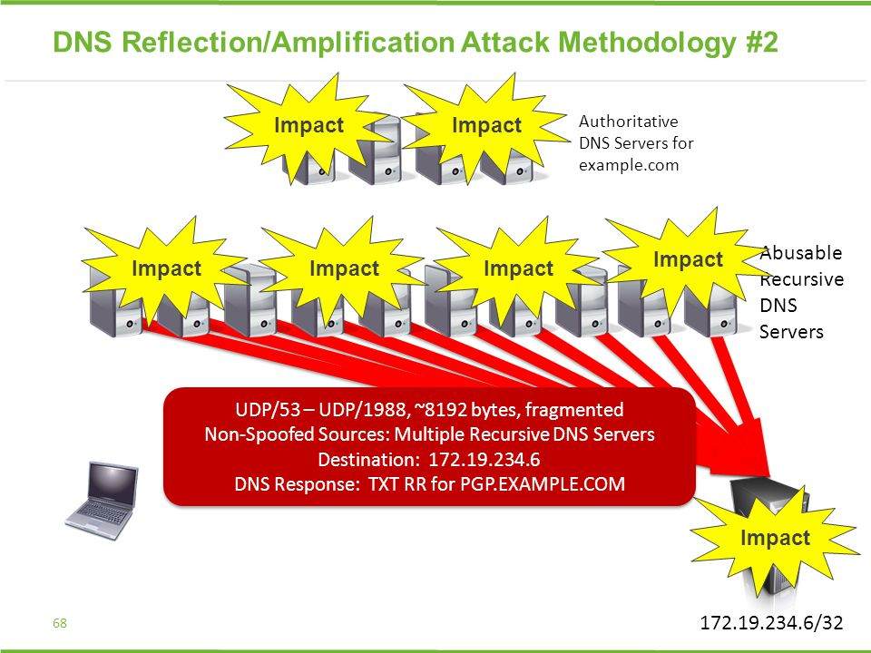 68 172.19.234.6/32 DNS Reflection/Amplification Attack Methodology #2 Abusable Recursive DNS Servers UDP/53 – UDP/1988, ~8192 bytes, fragmented Non-Spoofed Sources: Multiple Recursive DNS Servers Destination: 172.19.234.6 DNS Response: TXT RR for PGP.EXAMPLE.COM UDP/53 – UDP/1988, ~8192 bytes, fragmented Non-Spoofed Sources: Multiple Recursive DNS Servers Destination: 172.19.234.6 DNS Response: TXT RR for PGP.EXAMPLE.COM Impact Authoritative DNS Servers for example.com