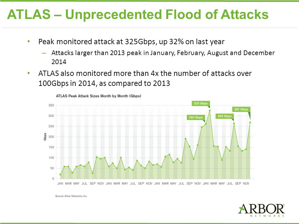 ATLAS – Unprecedented Flood of Attacks Peak monitored attack at 325Gbps, up 32% on last year – Attacks larger than 2013 peak in January, February, August and December 2014 ATLAS also monitored more than 4x the number of attacks over 100Gbps in 2014, as compared to 2013