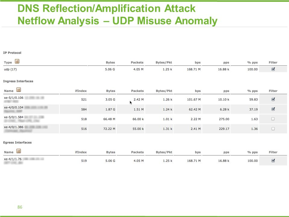 86 DNS Reflection/Amplification Attack Netflow Analysis – UDP Misuse Anomaly
