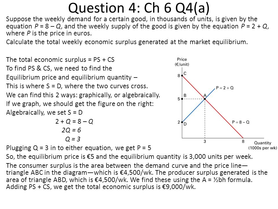 Question 4: Ch 6 Q4(a) Suppose the weekly demand for a certain good, in thousands of units, is given by the equation P = 8 – Q, and the weekly supply