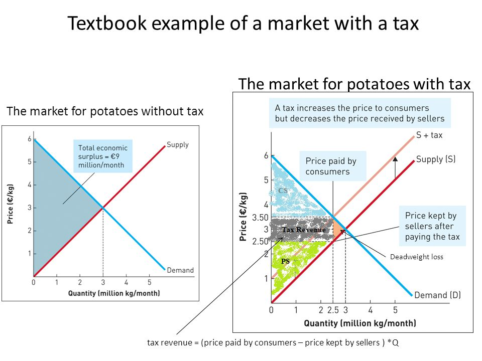 The market for potatoes with tax Textbook example of a market with a tax The market for potatoes without tax tax revenue = (price paid by consumers –