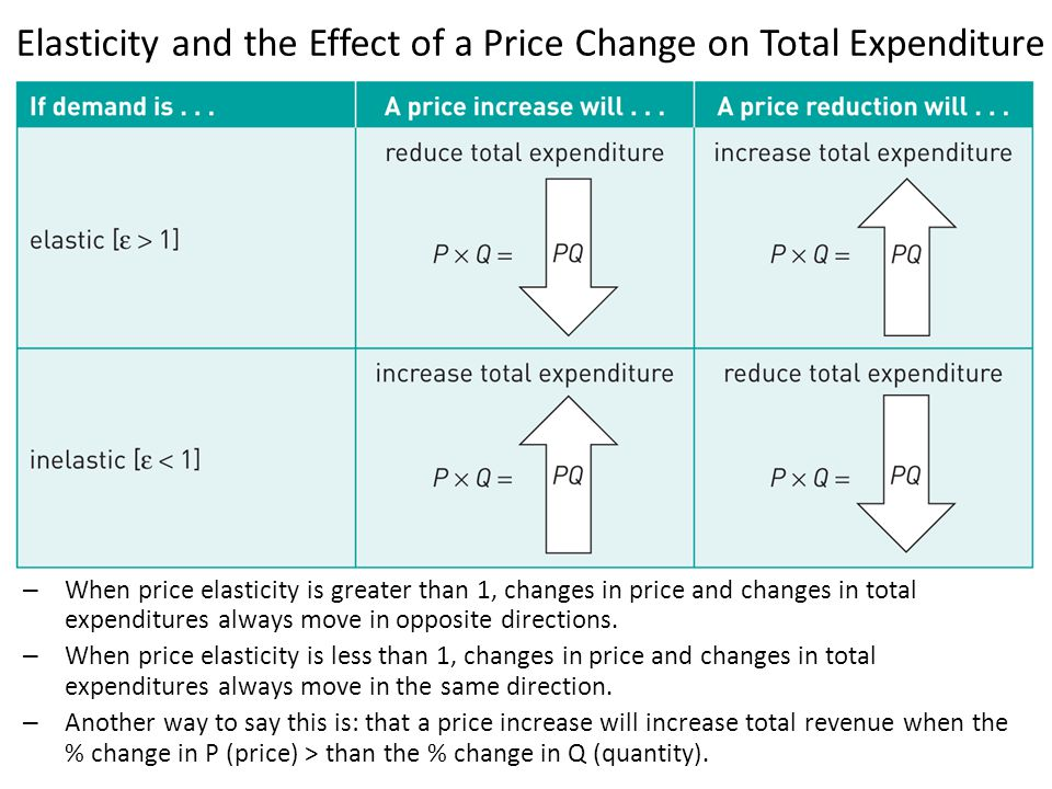Question 2 The demand curve for some good is given by: P = a – bQ Find the price (in terms of the parameters in the problem) where the point price elasticity of demand is 1.