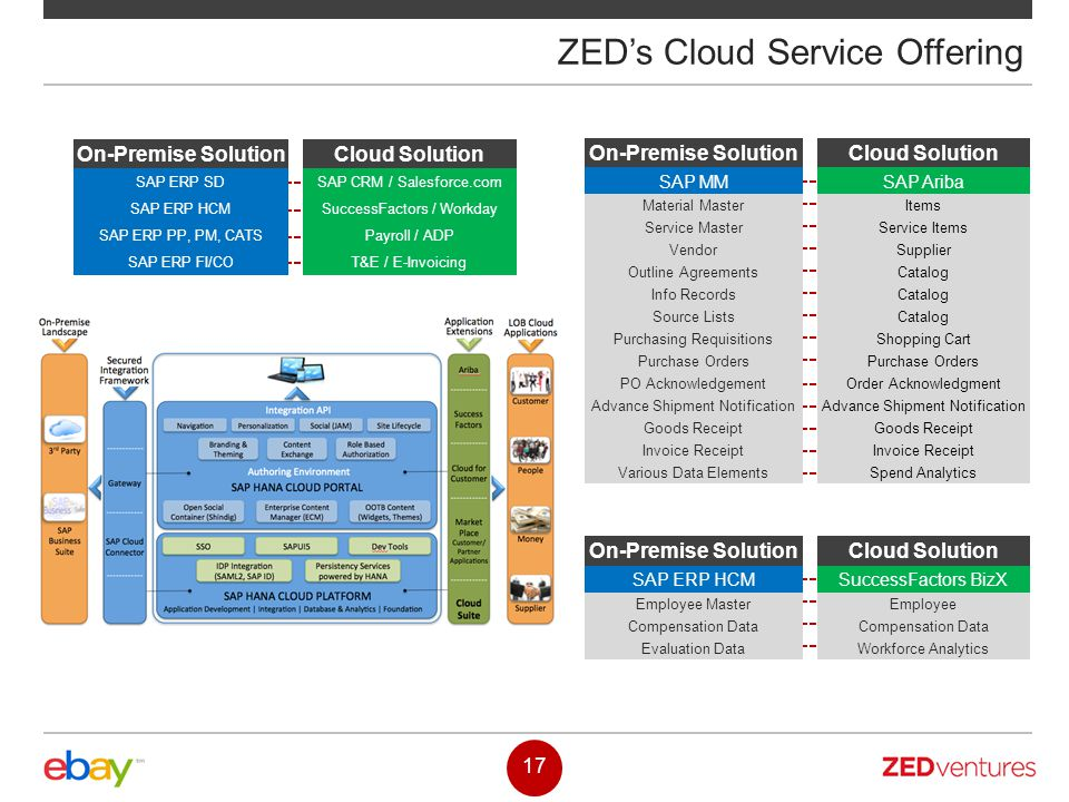 ZED's Cloud Service Offering On-Premise Solution SAP MM Material Master Service Master Vendor Outline Agreements Info Records Source Lists Purchasing