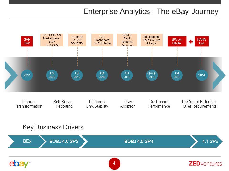 4.1 SPxBOBJ 4.0 SP4BOBJ 4.0 SP2 4 Enterprise Analytics: The eBay Journey Finance Transformation Self-Service Reporting Platform / Env. Stability User