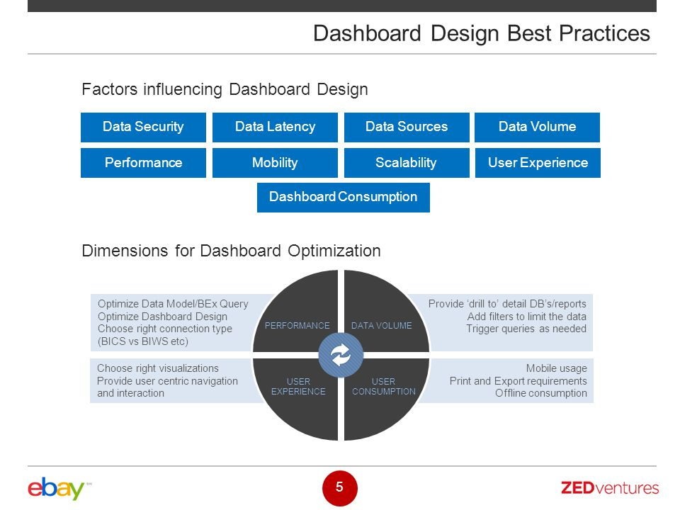 Factors influencing Dashboard Design Dashboard Design Best Practices Data SecurityData LatencyData Sources Data Volume PerformanceMobilityScalabilityU