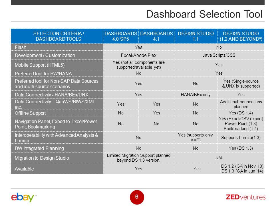 Dashboard Selection Tool 6 SELECTION CRITERIA / DASHBOARD TOOLS DASHBOARDS 4.0 SP5 DASHBOARDS 4.1 DESIGN STUDIO 1.1 DESIGN STUDIO (1.2 AND BEYOND*) Fl