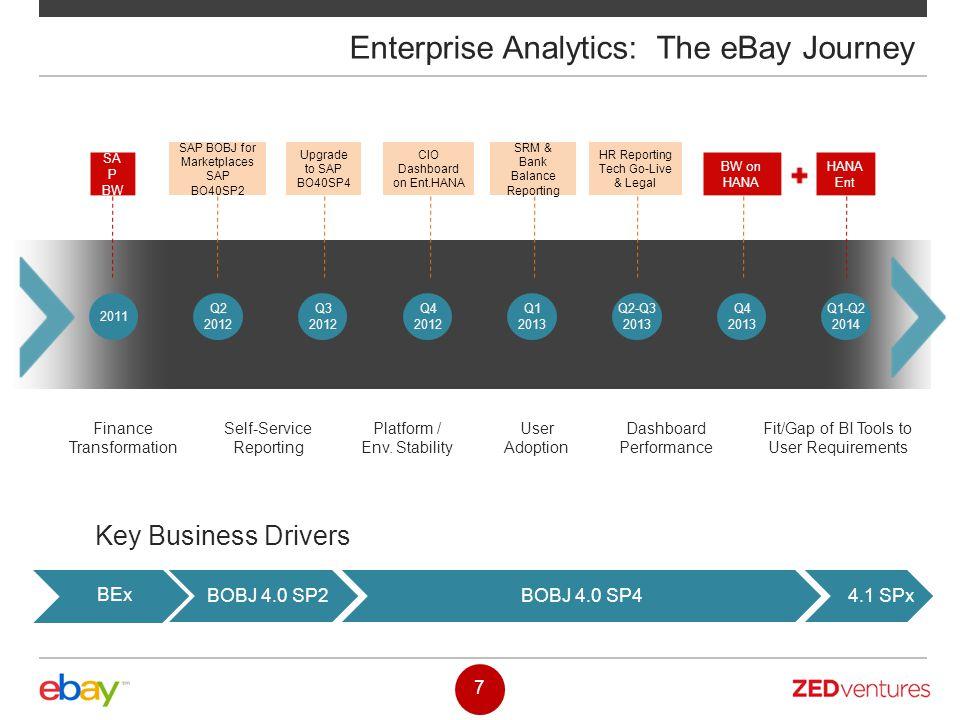 4.1 SPxBOBJ 4.0 SP4BOBJ 4.0 SP2 7 Enterprise Analytics: The eBay Journey Finance Transformation Self-Service Reporting Platform / Env. Stability User