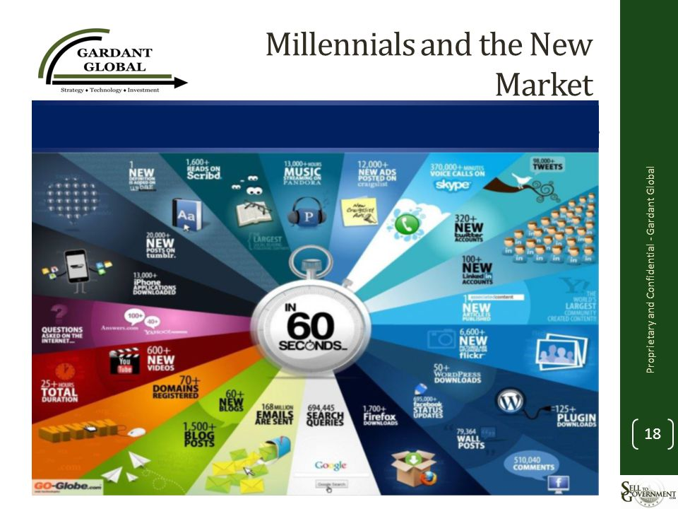 Millennials and the New Market Proprietary and Confidential - Gardant Global 18
