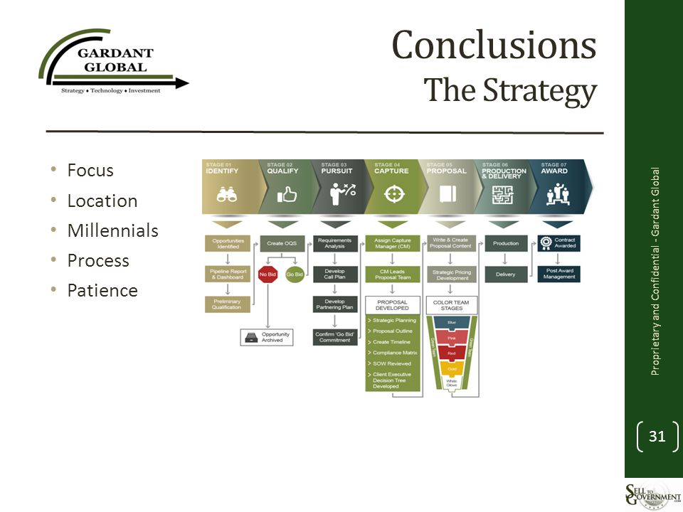 Conclusions The Strategy Focus Location Millennials Process Patience Proprietary and Confidential - Gardant Global 31
