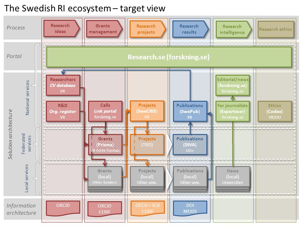 Solution architecture Information architecture Portal Process Aktörer The Swedish RI ecosystem – target view National services Federated services Loca