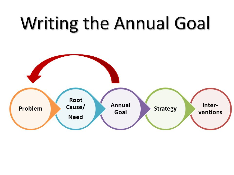 Inter- ventions Strategy Annual Goal Root Cause/ Need Problem