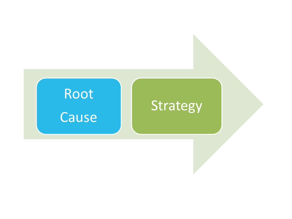 Strategy Root Cause