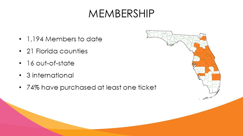 MEMBERSHIP 1,194 Members to date 21 Florida counties 16 out-of-state 3 international 74% have purchased at least one ticket