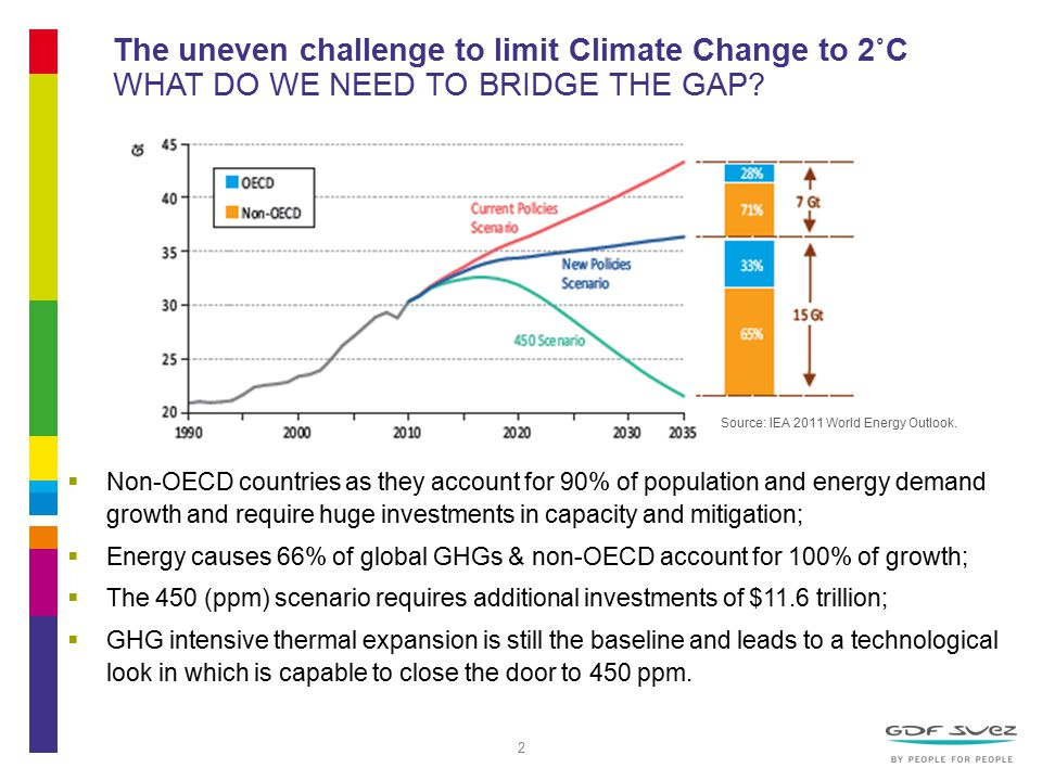 2 The uneven challenge to limit Climate Change to 2˚C WHAT DO WE NEED TO BRIDGE THE GAP.