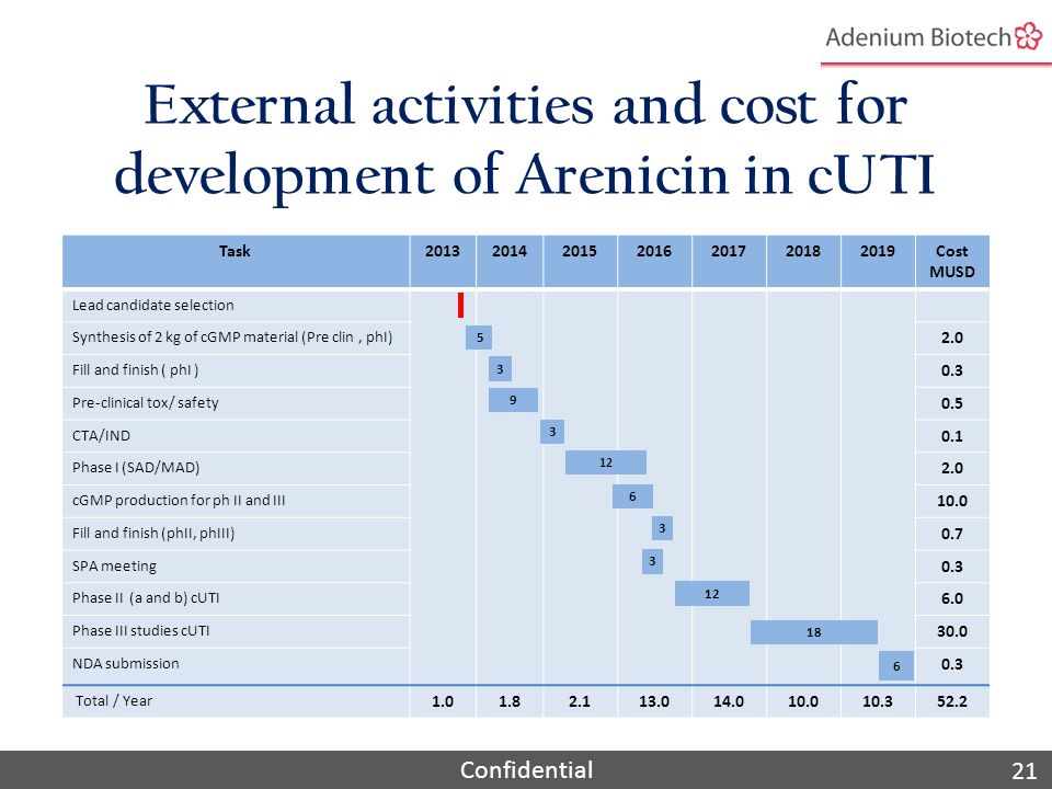 Confidential External activities and cost for development of Arenicin in cUTI Task2013201420152016201720182019Cost MUSD Lead candidate selection Synthesis of 2 kg of cGMP material (Pre clin, phI) 2.0 Fill and finish ( phI ) 0.3 Pre-clinical tox/ safety 0.5 CTA/IND 0.1 Phase I (SAD/MAD) 2.0 cGMP production for ph II and III 10.0 Fill and finish (phII, phIII) 0.7 SPA meeting 0.3 Phase II (a and b) cUTI 6.0 Phase III studies cUTI 30.0 NDA submission 0.3 Total / Year 1.01.82.113.014.010.010.352.2 5 9 3 12 6 3 18 6 3 3 21
