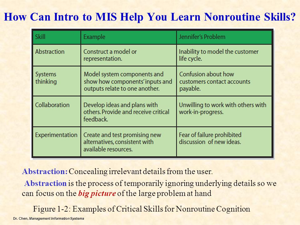 Dr.Chen, Management Information Systems How Can Intro to MIS Help You Learn Nonroutine Skills.