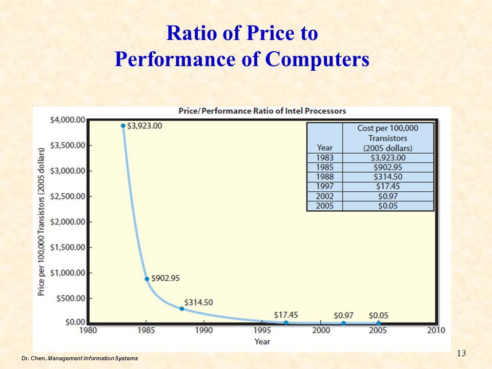 Dr. Chen, Management Information Systems Ratio of Price to Performance of Computers 13