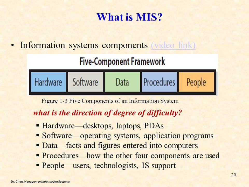 Dr. Chen, Management Information Systems Information systems components (video link)(video link)  Hardware—desktops, laptops, PDAs  Software—operati