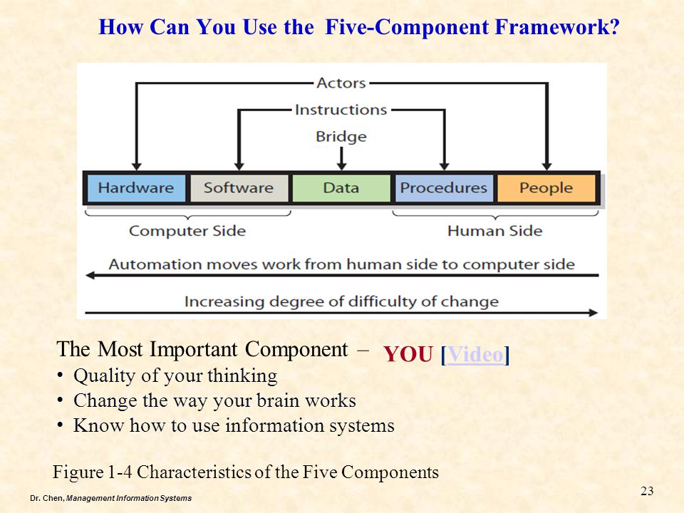 Dr.Chen, Management Information Systems How Can You Use the Five-Component Framework.