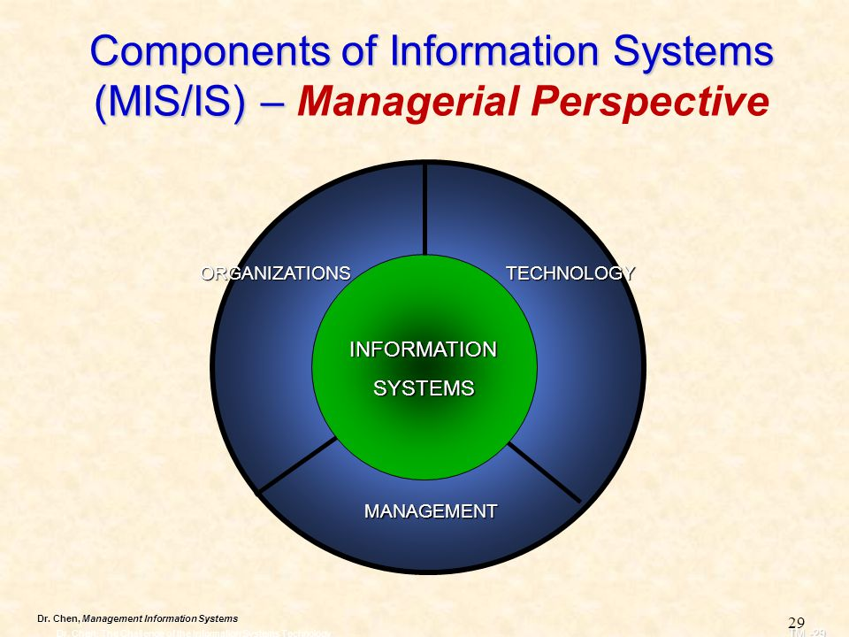 Dr. Chen, Management Information Systems Components of Information Systems (MIS/IS) – Components of Information Systems (MIS/IS) – Managerial Perspect