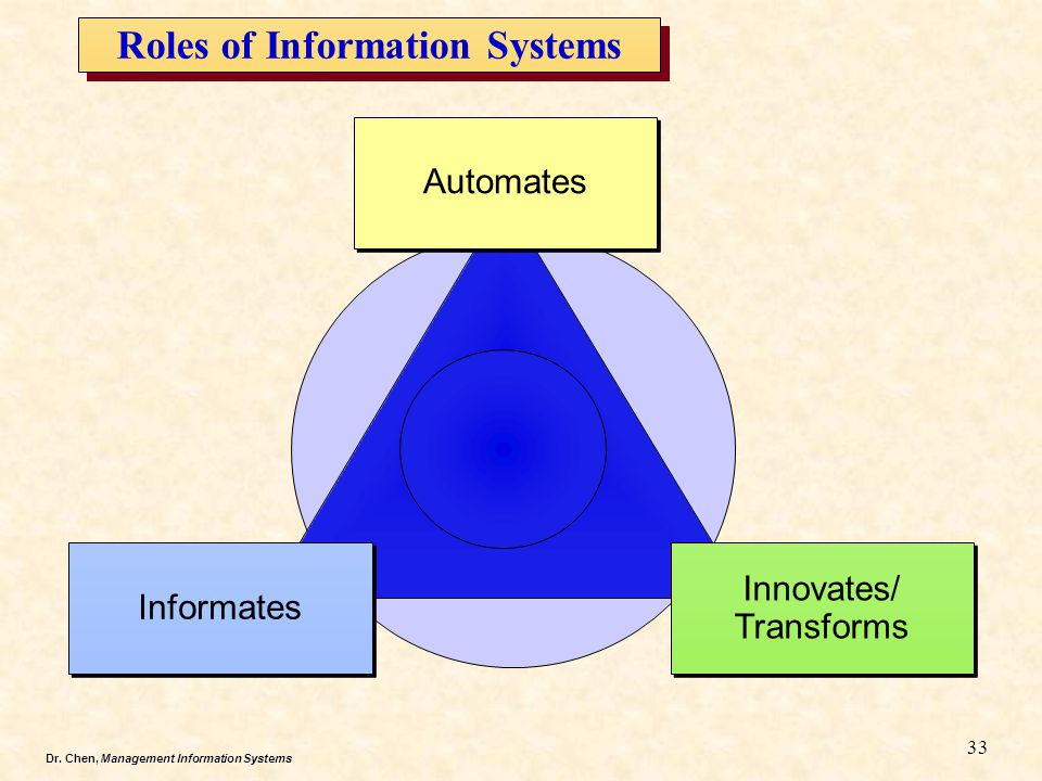 Dr. Chen, Management Information Systems Roles of Information Systems Automates Innovates/ Transforms Innovates/ Transforms Informates 33