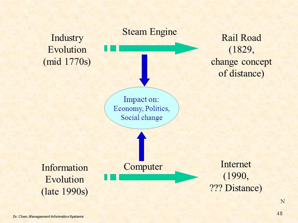 Dr. Chen, Management Information Systems Industry Evolution (mid 1770s) Steam Engine Rail Road (1829, change concept of distance) Information Evolutio