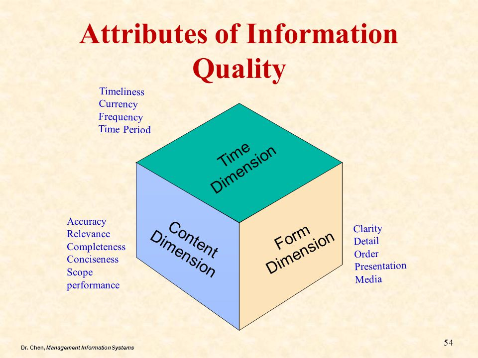 Dr. Chen, Management Information Systems Content Dimension Form Dimension Time Dimension Attributes of Information Quality Timeliness Currency Frequen