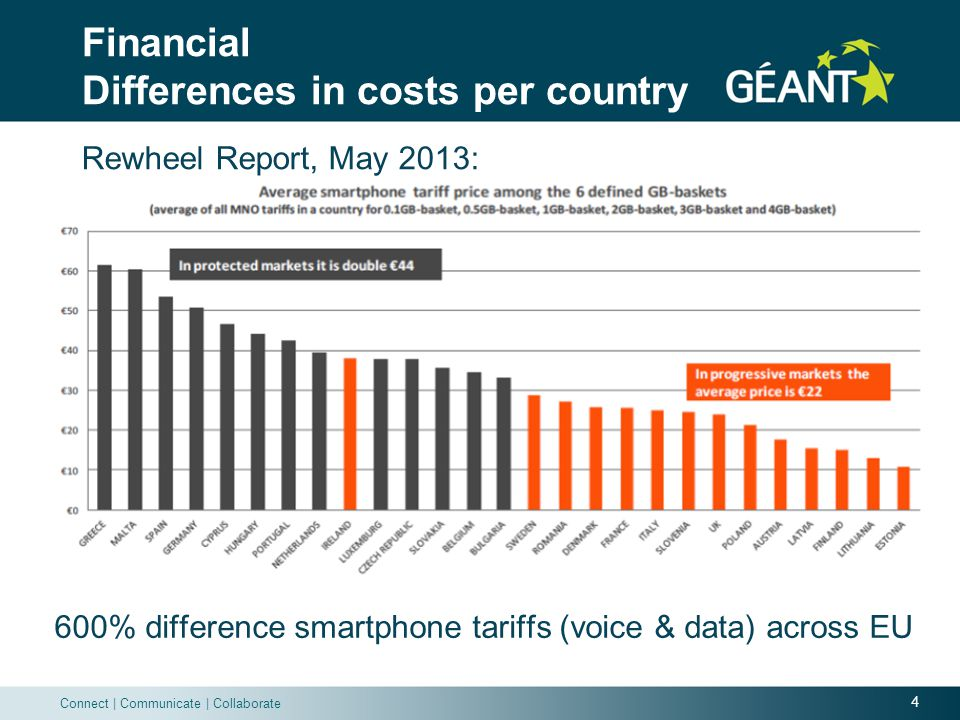 4 Connect | Communicate | Collaborate Financial Differences in costs per country 600% difference smartphone tariffs (voice & data) across EU Rewheel Report, May 2013: