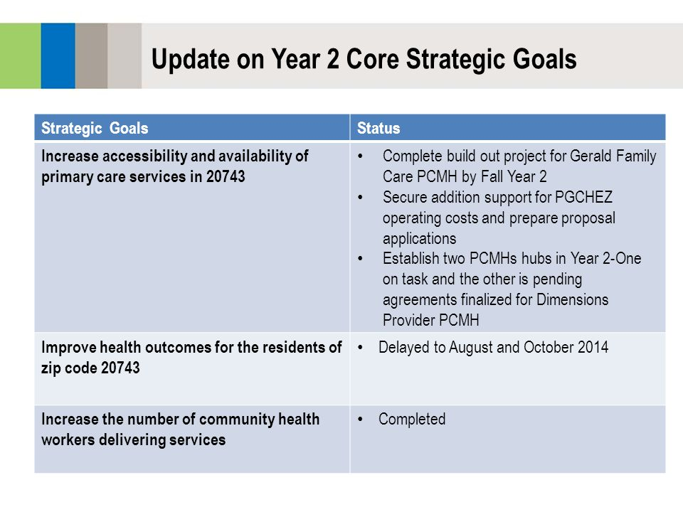 Strategic GoalsStatus Increase accessibility and availability of primary care services in 20743 Complete build out project for Gerald Family Care PCMH by Fall Year 2 Secure addition support for PGCHEZ operating costs and prepare proposal applications Establish two PCMHs hubs in Year 2-One on task and the other is pending agreements finalized for Dimensions Provider PCMH Improve health outcomes for the residents of zip code 20743 Delayed to August and October 2014 Increase the number of community health workers delivering services Completed Update on Year 2 Core Strategic Goals