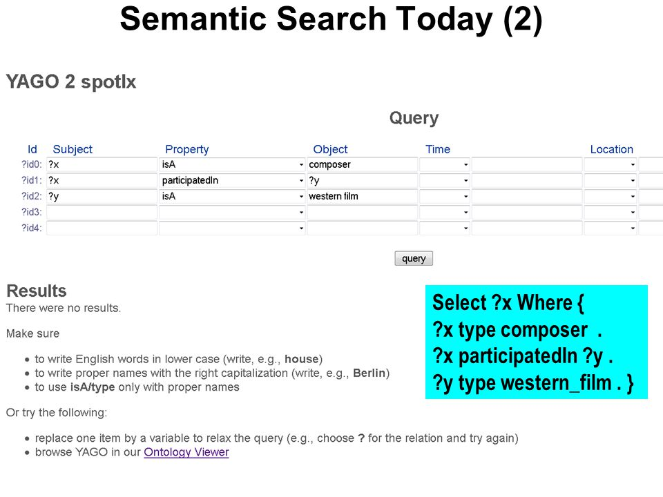 Semantic Search Today (2) Select ?x Where { ?x type composer. ?x participatedIn ?y. ?y type western_film. }