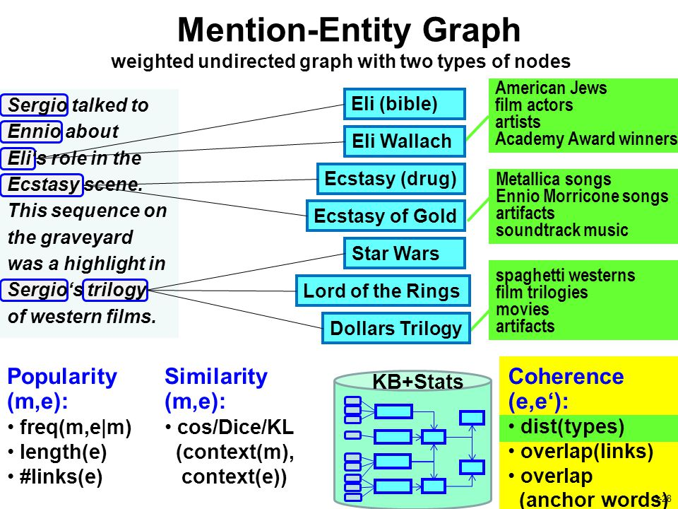 Mention-Entity Graph 28 / 20 KB+Stats weighted undirected graph with two types of nodes Popularity (m,e): freq(m,e|m) length(e) #links(e) Similarity (