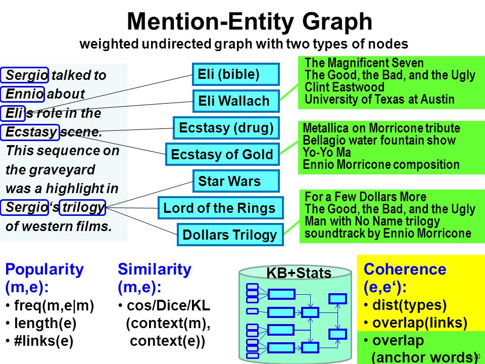 Mention-Entity Graph 30 / 20 KB+Stats Popularity (m,e): freq(m,e|m) length(e) #links(e) Similarity (m,e): cos/Dice/KL (context(m), context(e)) Coherence (e,e'): dist(types) overlap(links) overlap (anchor words) Metallica on Morricone tribute Bellagio water fountain show Yo-Yo Ma Ennio Morricone composition The Magnificent Seven The Good, the Bad, and the Ugly Clint Eastwood University of Texas at Austin For a Few Dollars More The Good, the Bad, and the Ugly Man with No Name trilogy soundtrack by Ennio Morricone weighted undirected graph with two types of nodes Dollars Trilogy Lord of the Rings Star Wars Ecstasy of Gold Ecstasy (drug) Eli (bible) Eli Wallach Sergio talked to Ennio about Eli's role in the Ecstasy scene.
