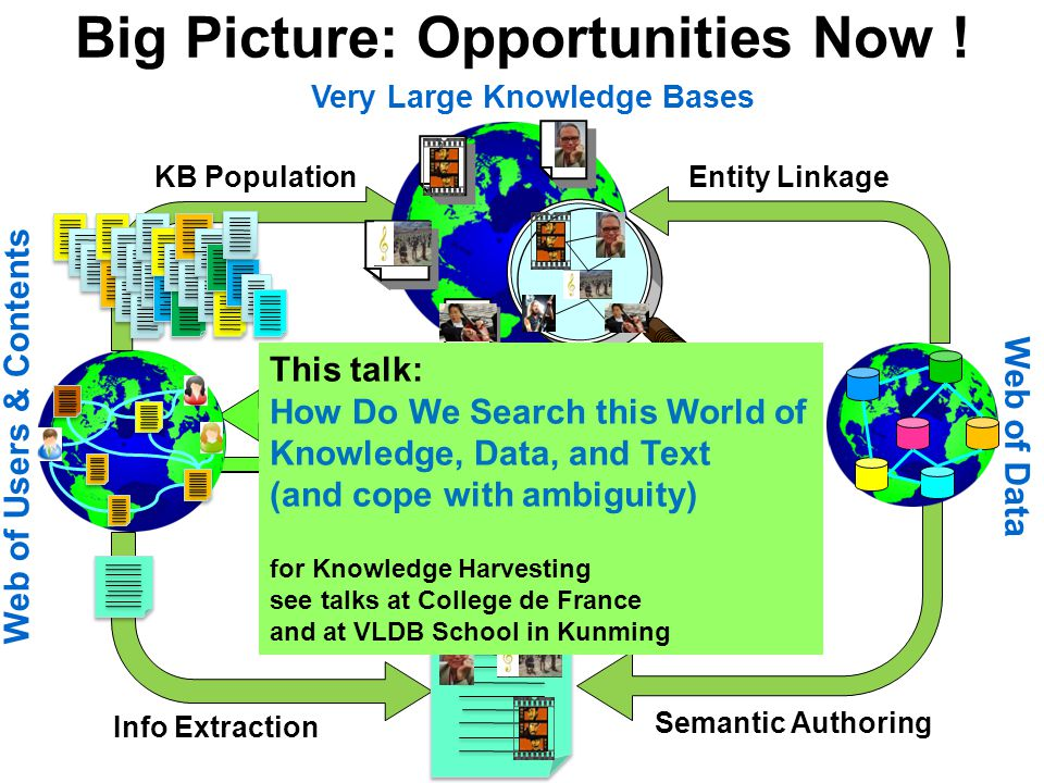 Big Picture: Opportunities Now ! KB Population Info Extraction Semantic Authoring Entity Linkage Web of Data Web of Users & Contents Very Large Knowle