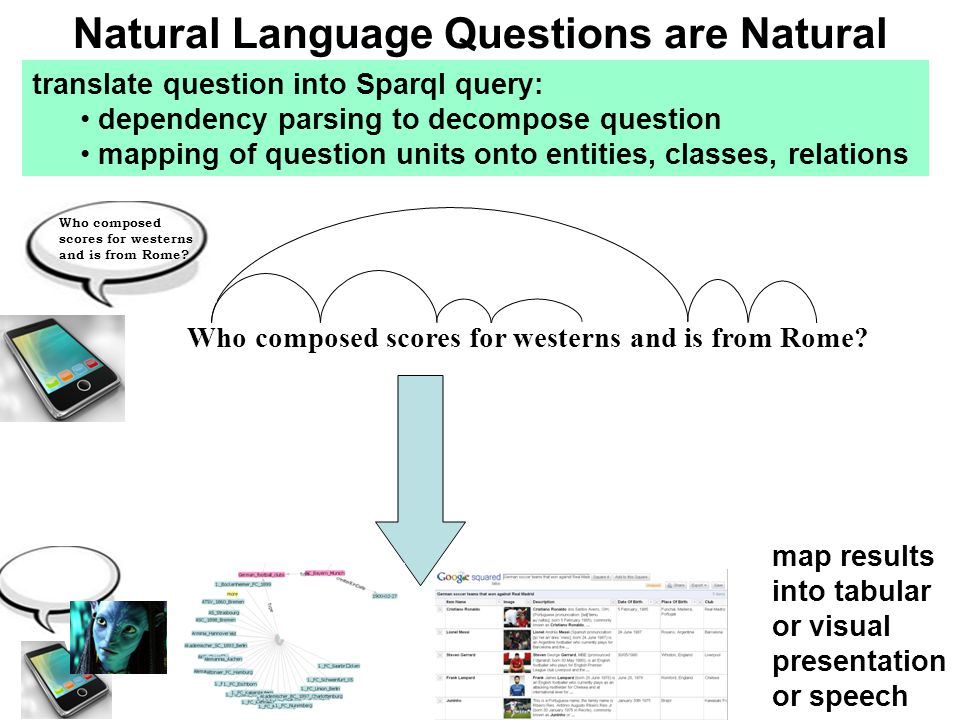 Natural Language Questions are Natural Who composed scores for westerns and is from Rome? translate question into Sparql query: dependency parsing to
