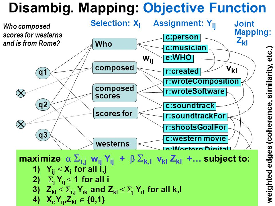 Disambig. Mapping: Objective Function Who composed scores for westerns and is from Rome? composed scores scores for westerns is from Rome Who q1 q2 q3