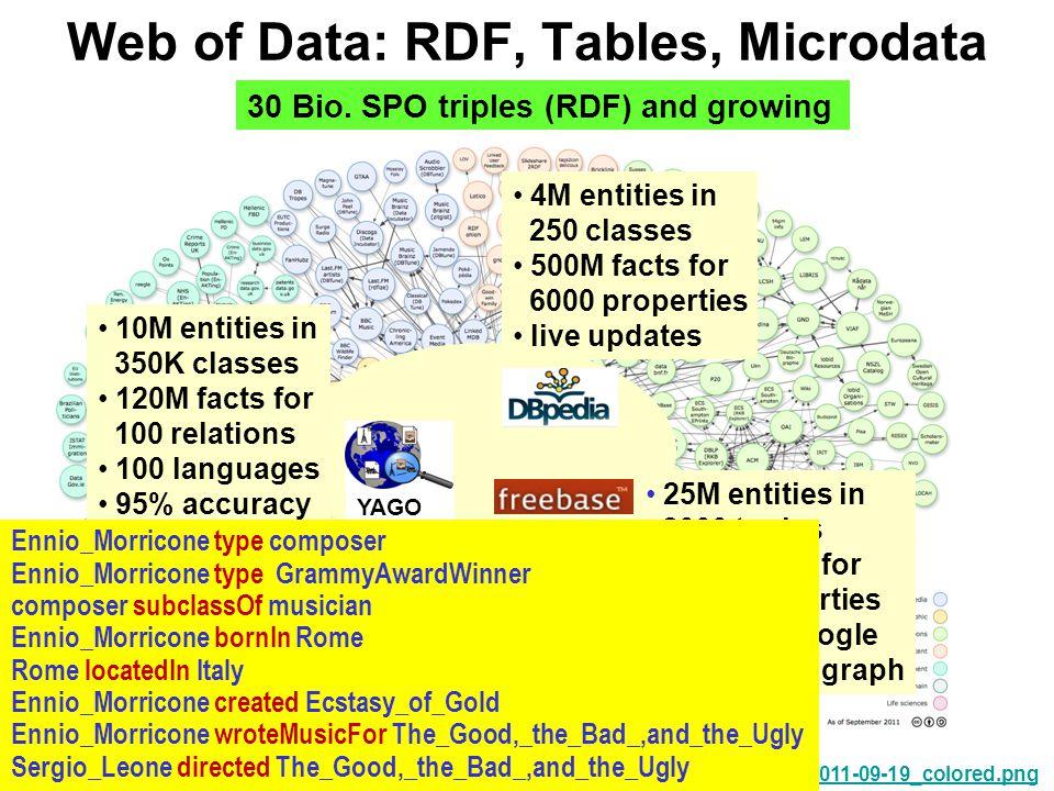 http://richard.cyganiak.de/2007/10/lod/lod-datasets_2011-09-19_colored.png Web of Data: RDF, Tables, Microdata YAGO 30 Bio.